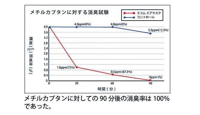 エコム製品試験結果グラフ